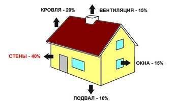 Проектируй правильный дом